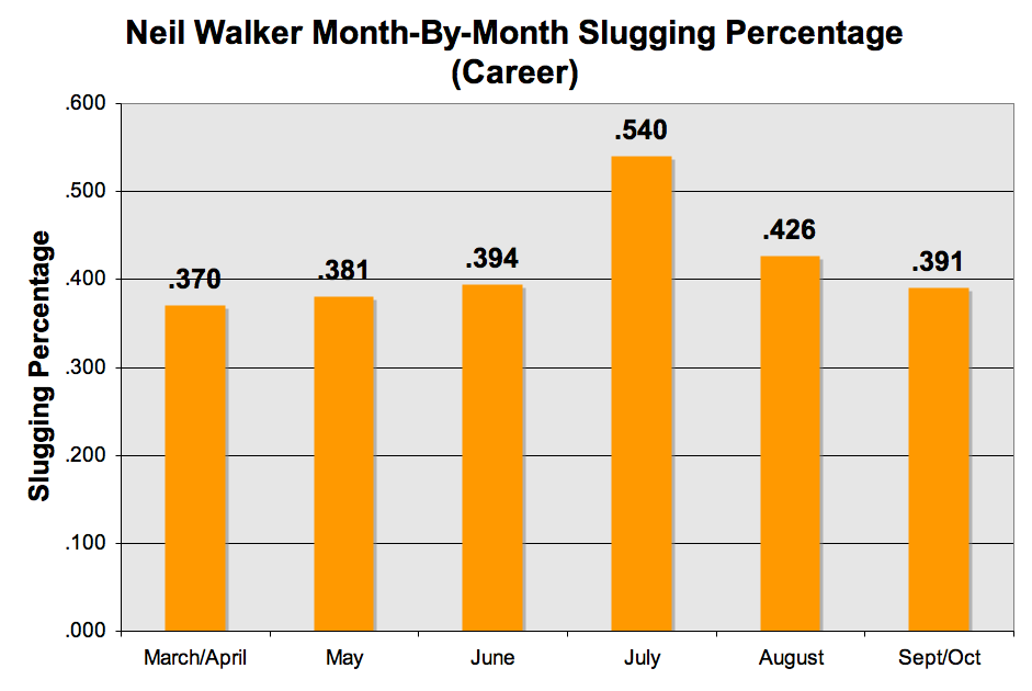 Neil Walker OPS by month