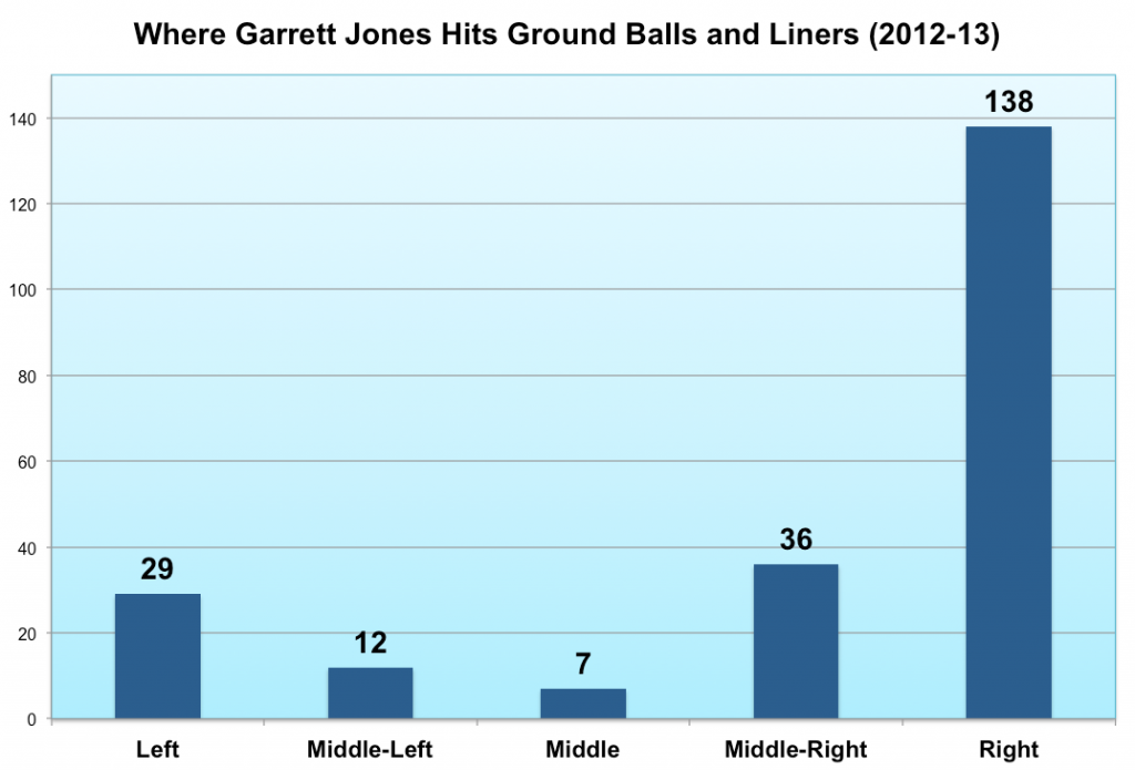 Garrett Jones Batted Balls